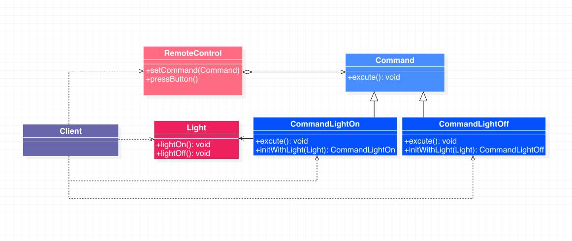 命令模式代码示例类图