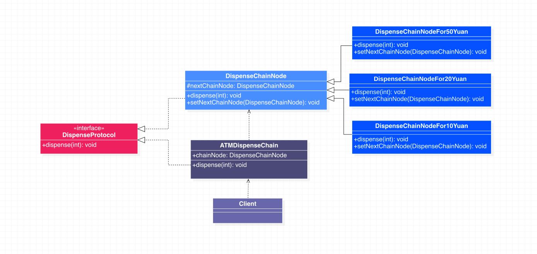 责任链模式代码示例类图一