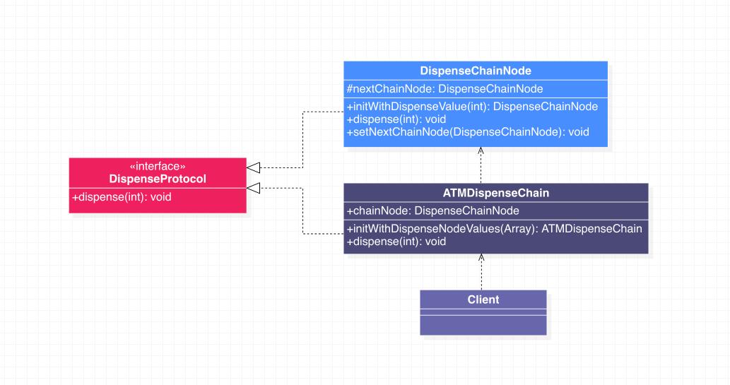 责任链模式代码示例类图二
