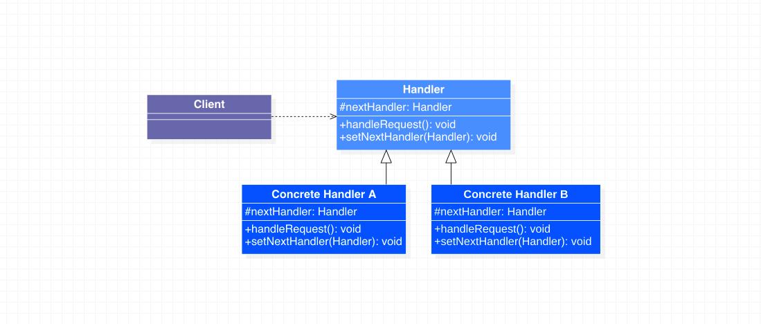 责任链模式类图