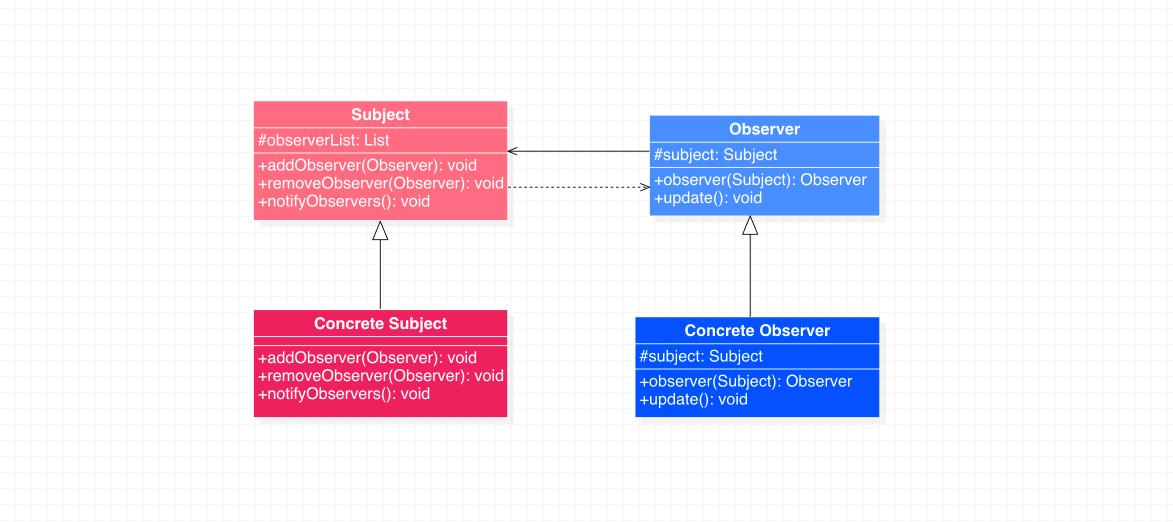 观察者模式类图