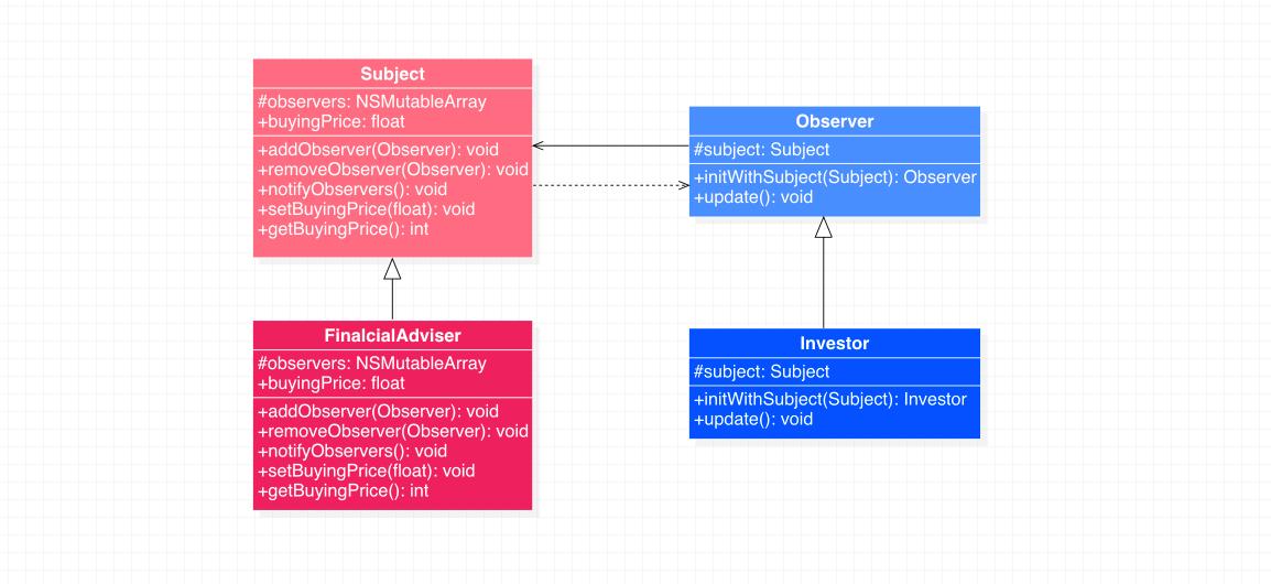 观察者模式代码示例类图