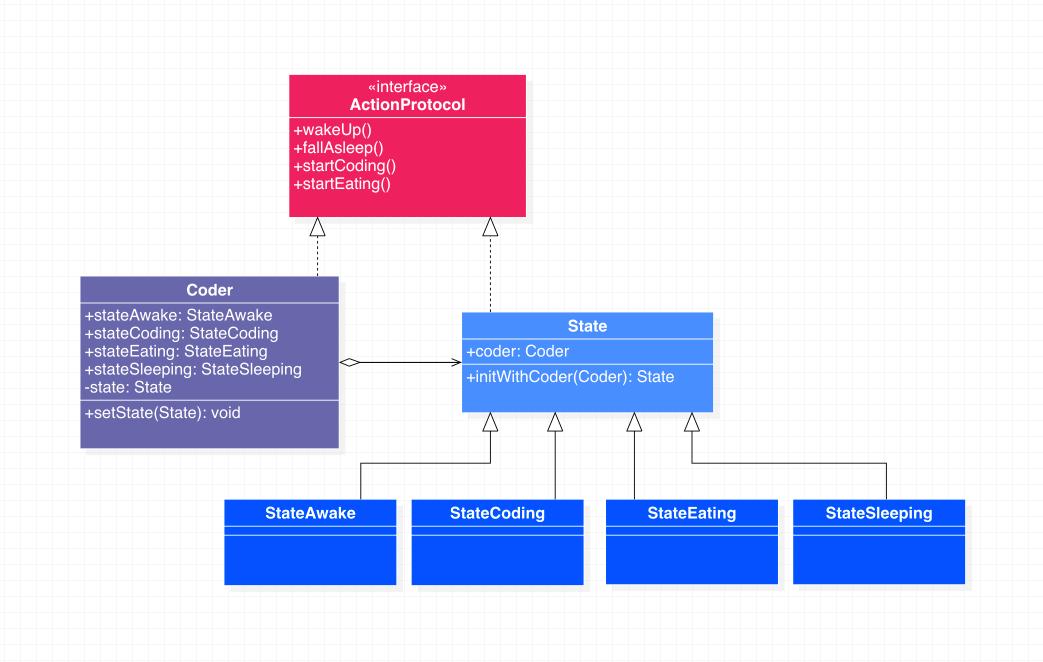状态模式代码示例类图