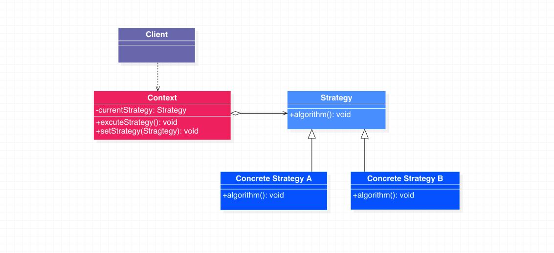 策略模式类图