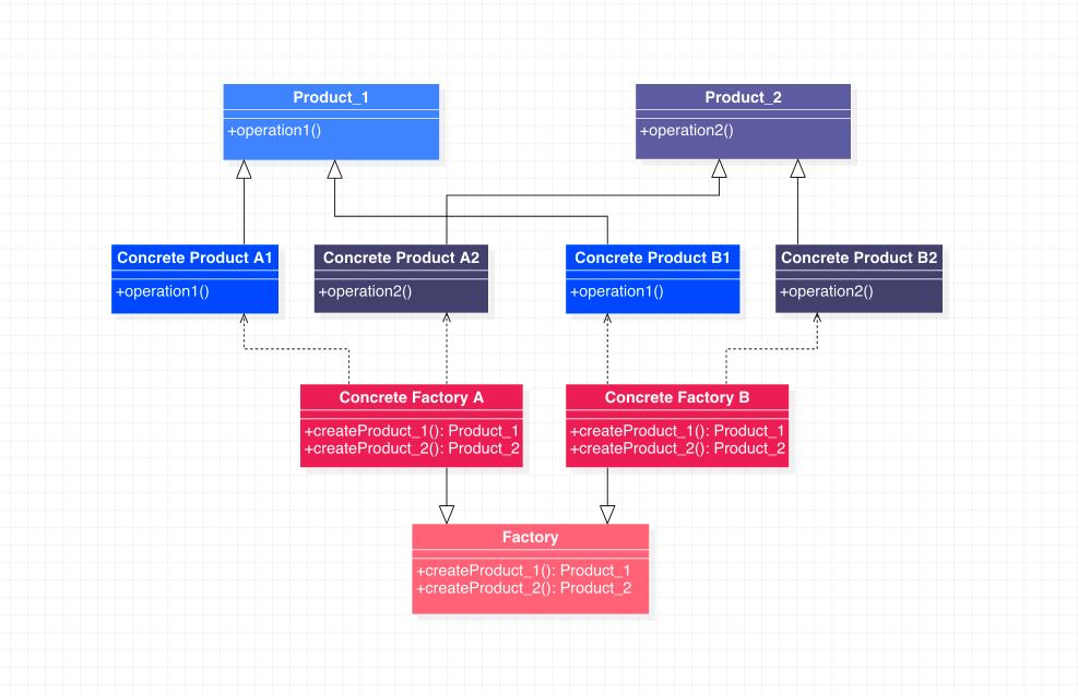 抽象工厂模式类图