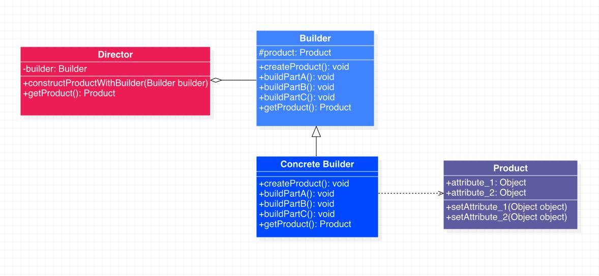 生成器模式类图