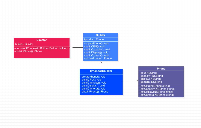 生成器模式代码示例类图
