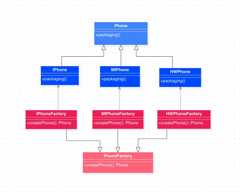 工厂方法模式代码示例类图