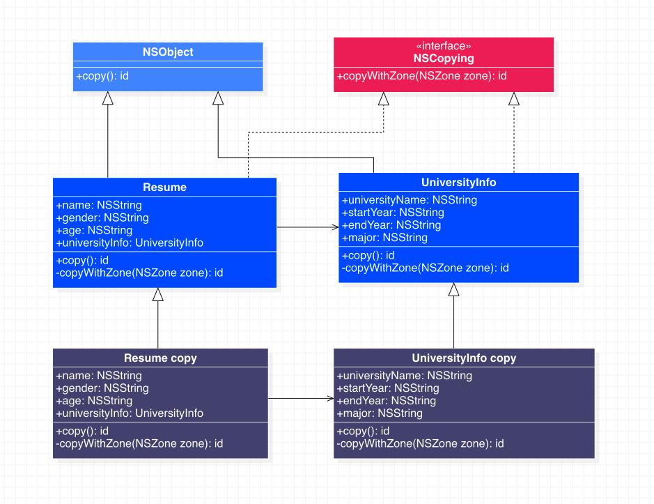 原型模式代码示例类图