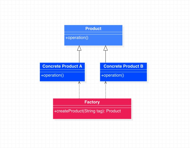 简单工厂模式类图