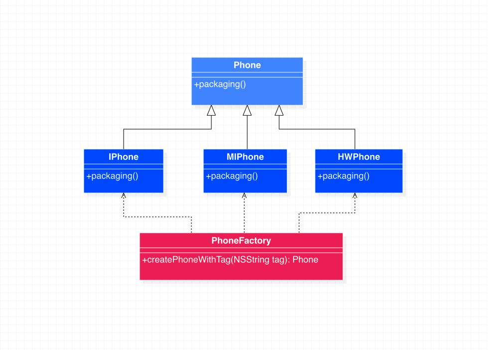 简单工厂模式代码示例类图