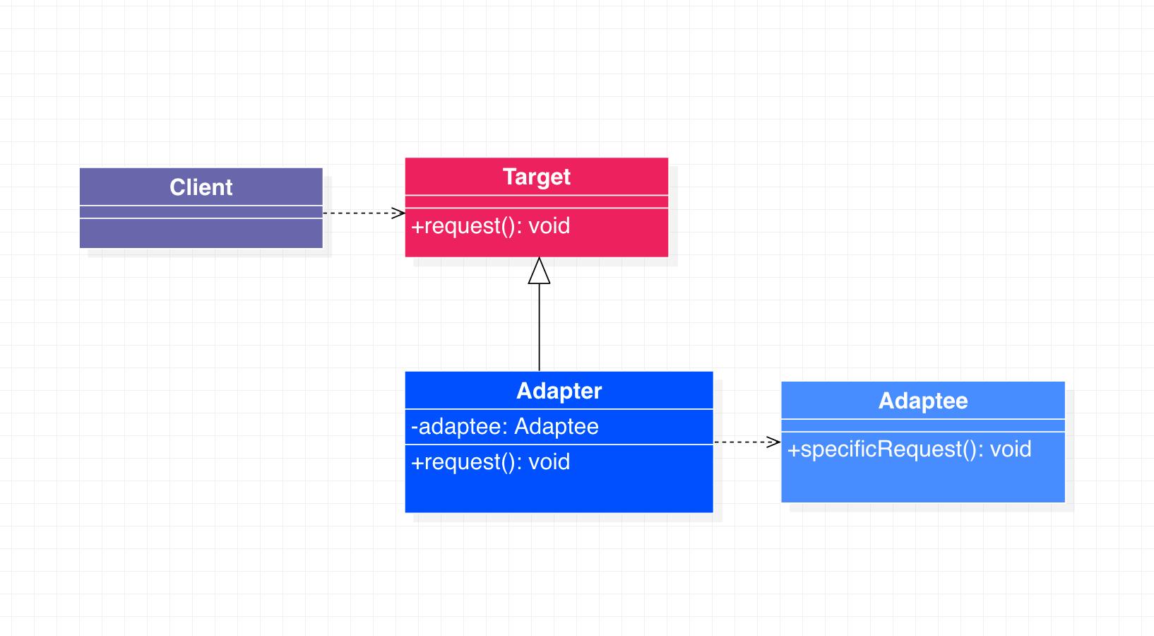适配器模式类图