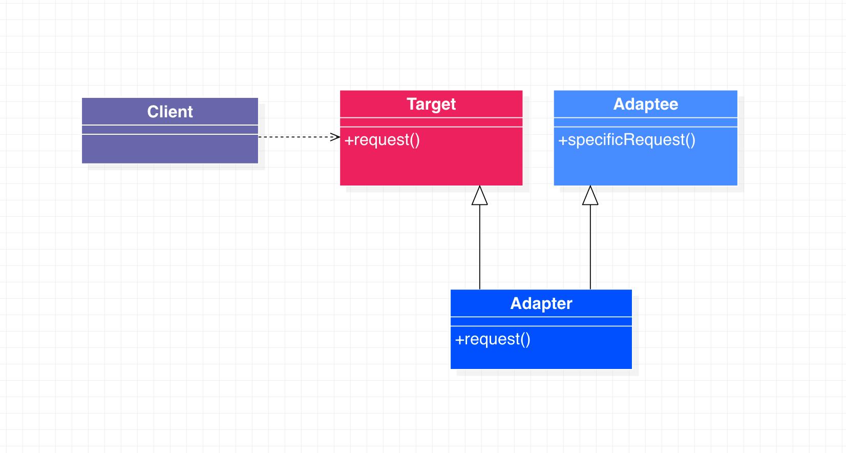 类适配器模式类图