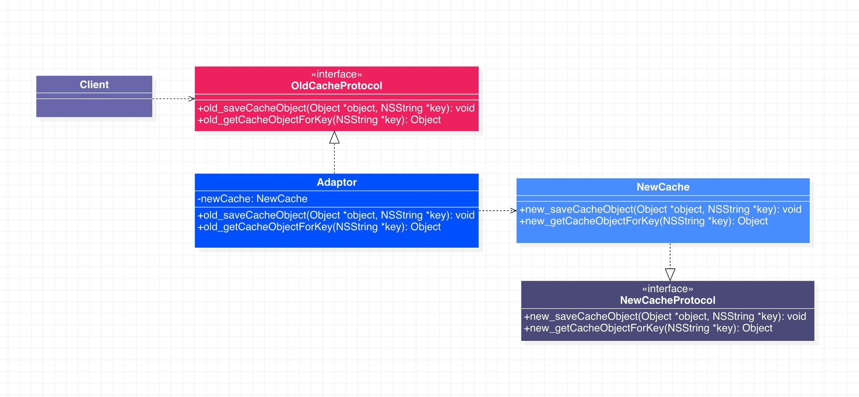 适配器模式代码示例类图