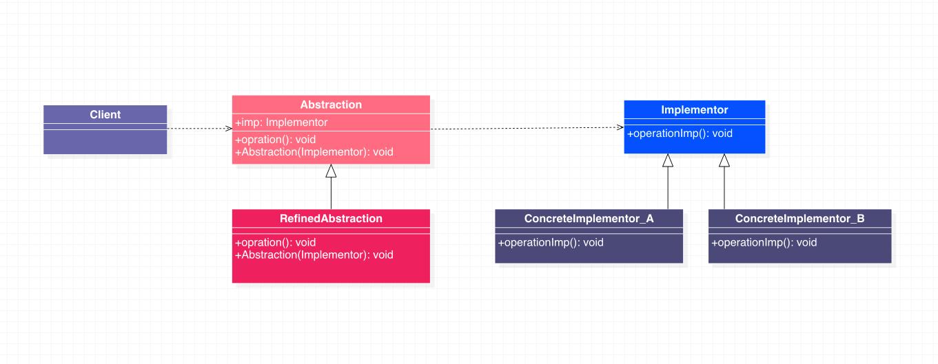 桥接模式类图