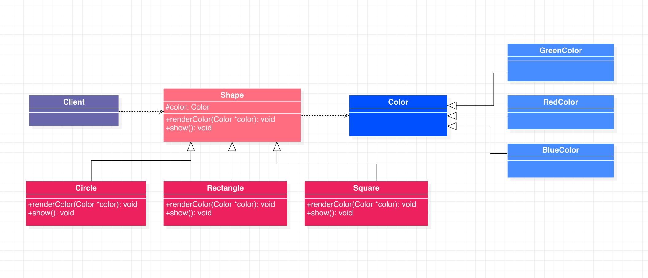 桥接模式代码示例类图