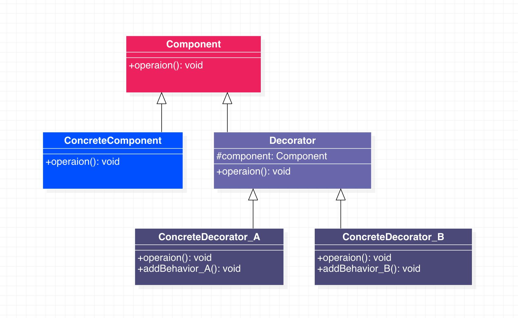 装饰者模式类图