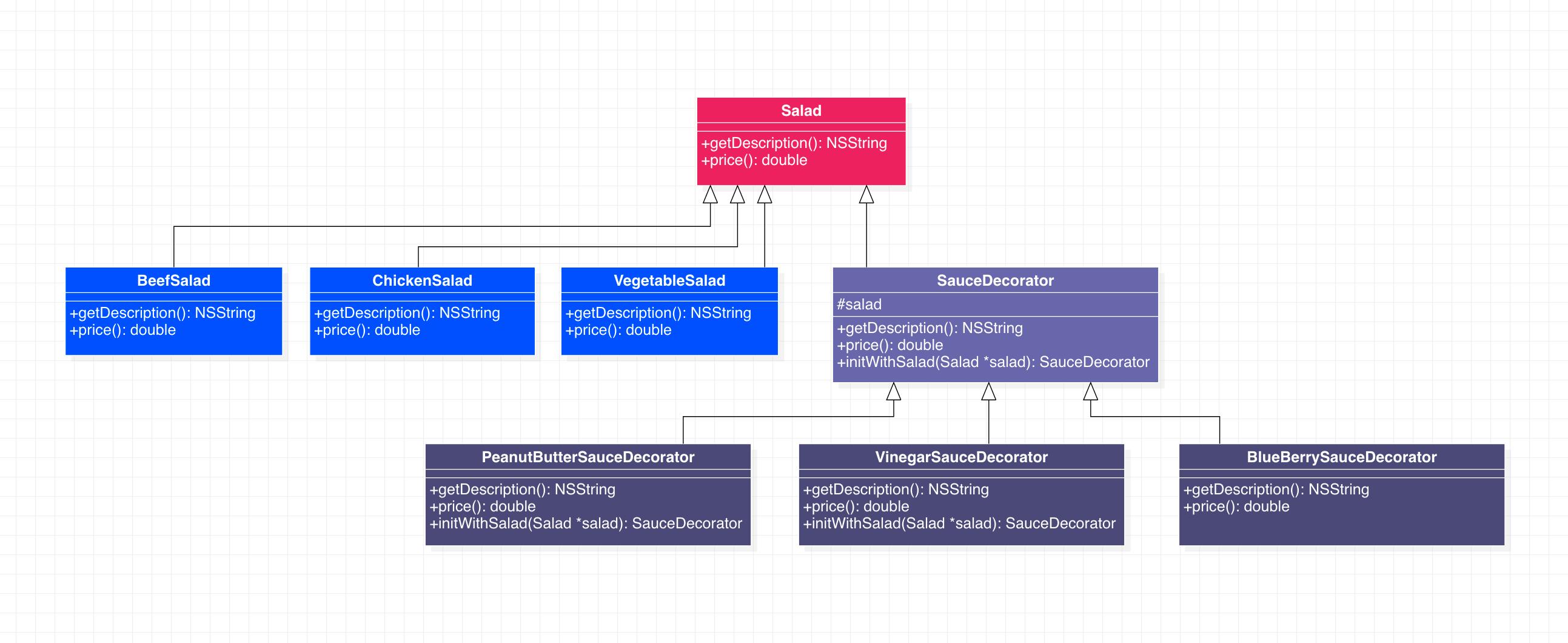 装饰者模式代码示例类图