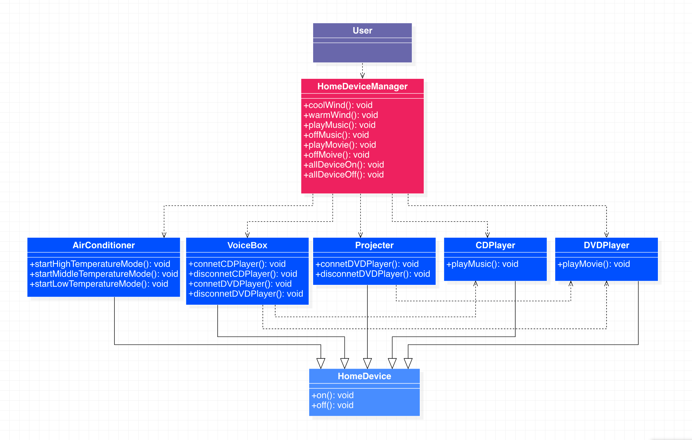 外观模式代码示例类图