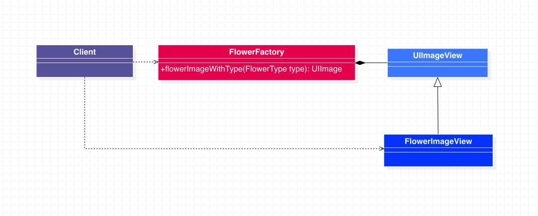 享元模式代码示例类图